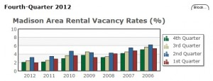 vacancy rate 4th quarter 2012